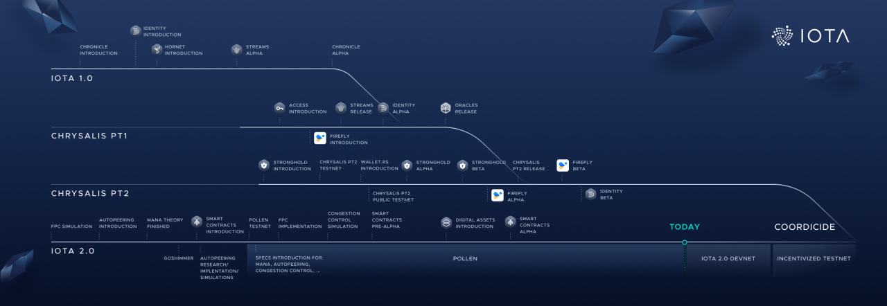 IOTA 2.0:走向完全的去中心化